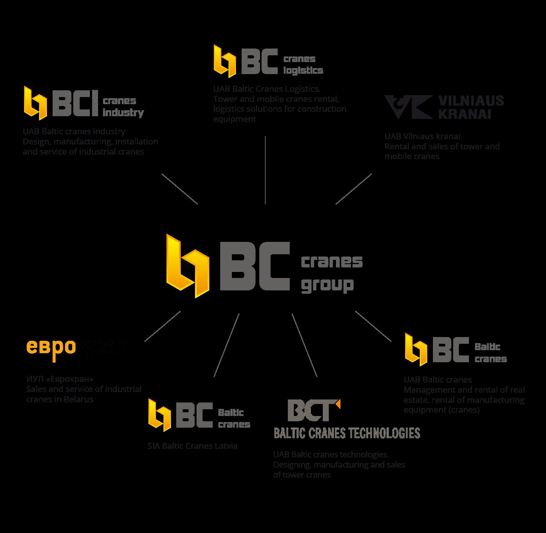 BC Cranes Group